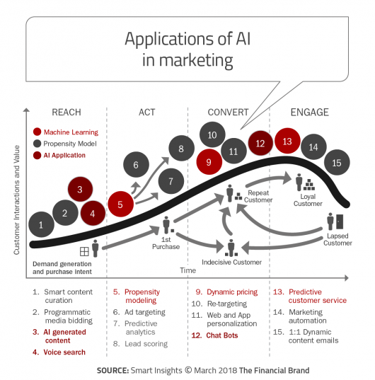 Applications_of_AI_in_marketing_revb-530x537