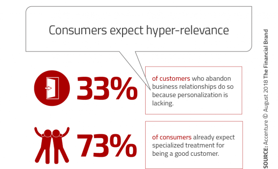 Consumers_expect_hyper_relevance_fb-565x345-1