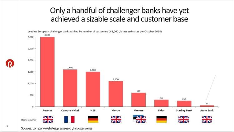 challenger banks